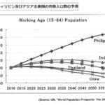 アジア労働人口推移
