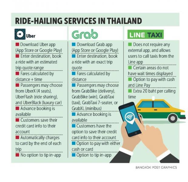 LINE タクシー タイ バンコク 開始 UBER GRAB